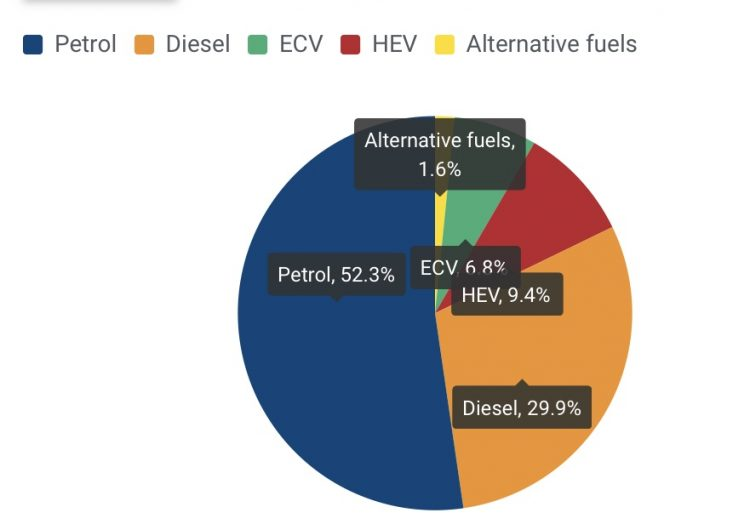 The new car market in the EU and EFTA during Q1/2020 was divided into the following fuel types