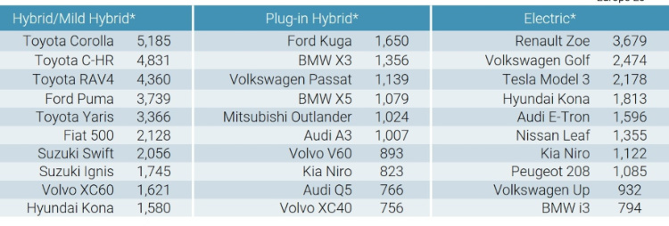 Best Selling electric and hybrid car models in Europe in May 2020 According to JATO