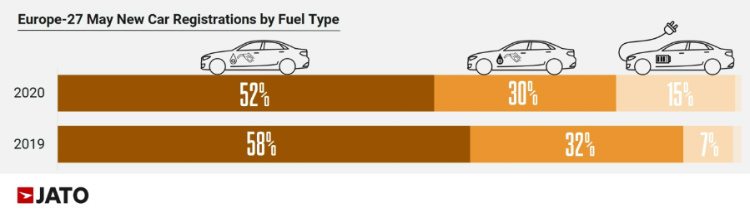 Car sold in Europe in May 2020 by Fuel Type