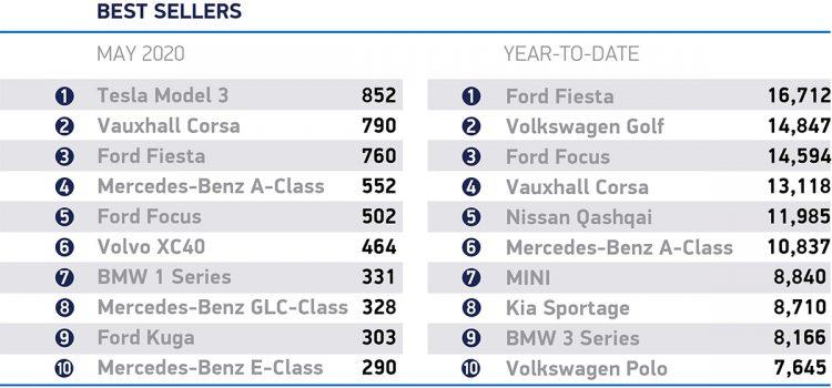 Top-Selling Car Models in Britain in May 2020
