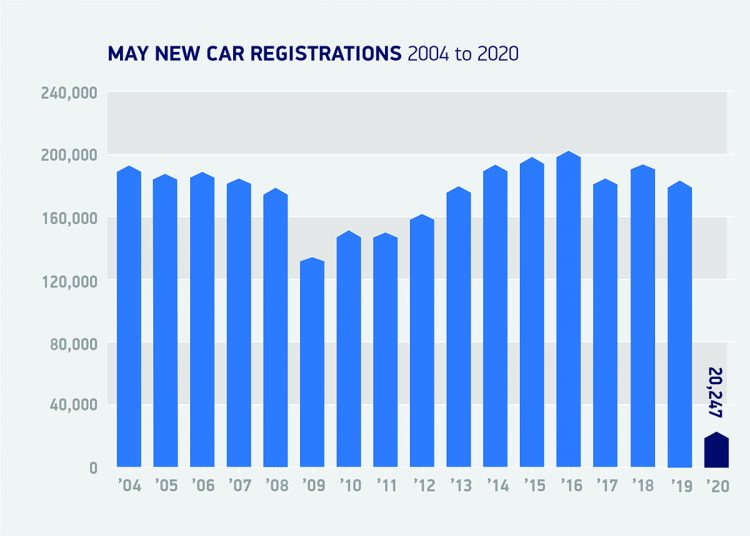 may 2020 car registrations in Britain - 2004 to 2020