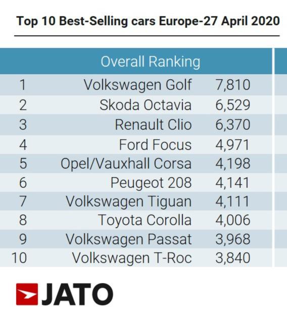 Top Ten Best-Seling Car Models in Europe in April 2020.jpg