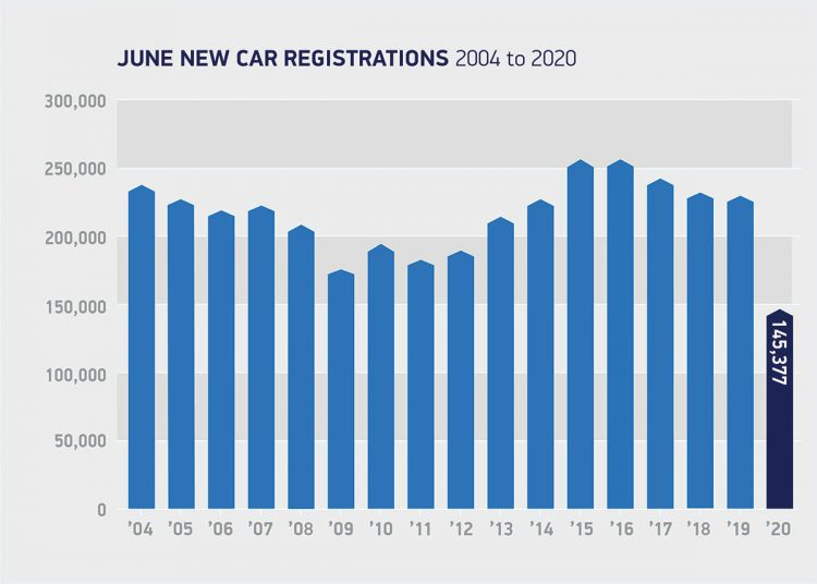 June registrations UK 2004 to 2020