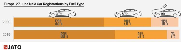 Car sales by fuel type in Europe in June 2020