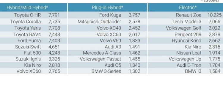 Best-Selling hybrid, plug-in hybrids and electric cars in Europe in June 2020