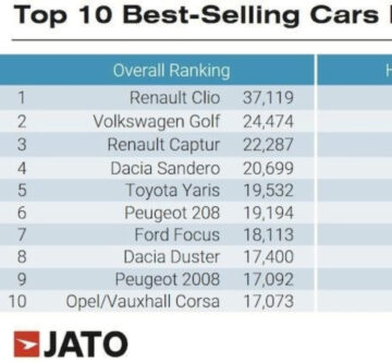 Best-Selling Car. Models in Europe in June 2020