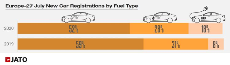 Car Sales in Europe by Fuel Type in July 2020