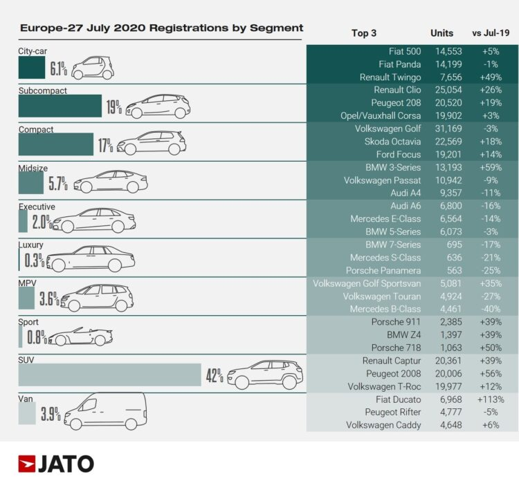 Car Sales in Europe by Vehicle Segment in July 2020