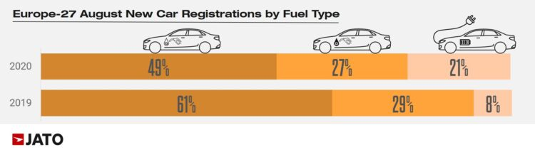 In August 2020, the European new car sales per fuel type