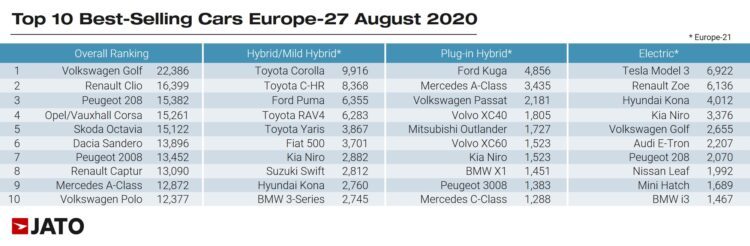 The best-selling car models in Europe in August 2020 according to Jato were as follows for all models, hybrid, plug-in hybrid, and battery-electric cars: