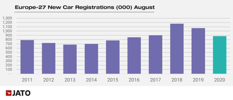 European car sales in August 2011 to 2020