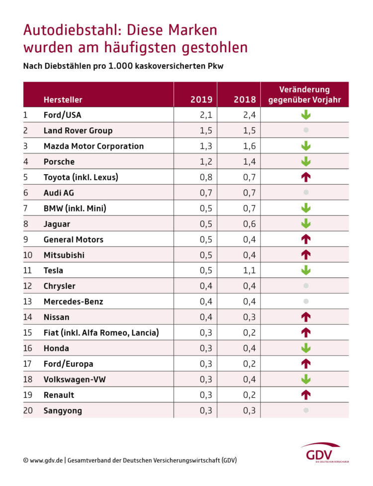 The list of the 20 car brands most at risk for being stolen in Germany per 1,000 insured cars: