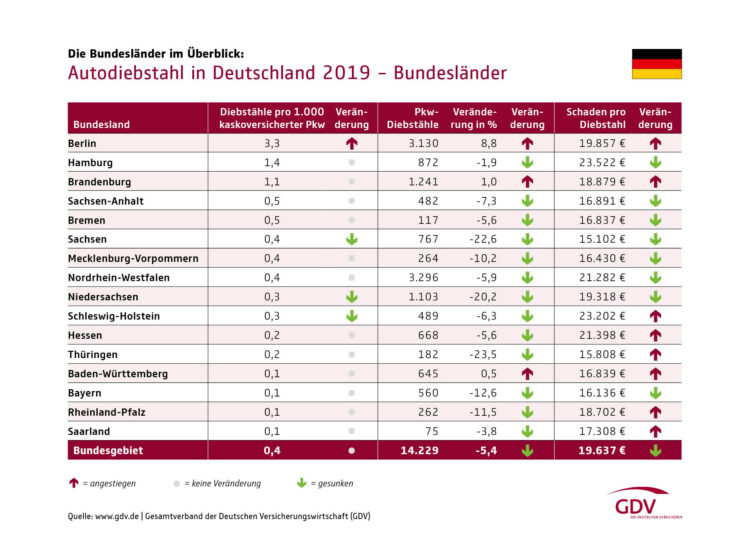 Cars stolen per federal state (Bundesland) in Germany in 2019 were as follows: