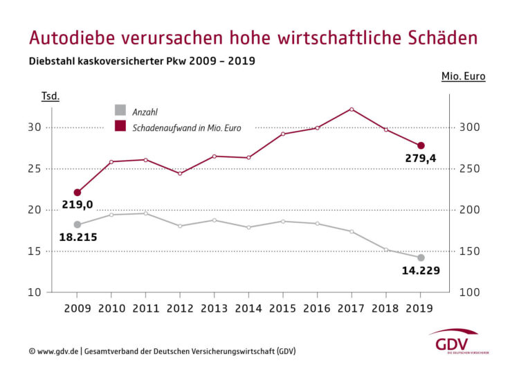 Statistics of the total and cost of car theft in Germany in 2019