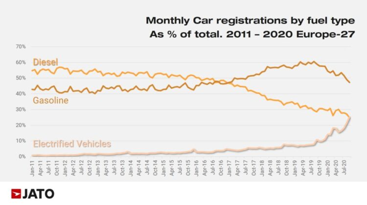 Monthly Car Sales by Fuel Type in Europe 2011 to 2020
