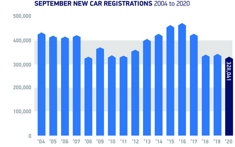 September car registrations in the UK 2004 to 2020. ©SMMT
