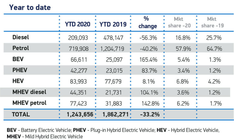 Car sales in Britain in 2020 Q1-Q3 by fuel type