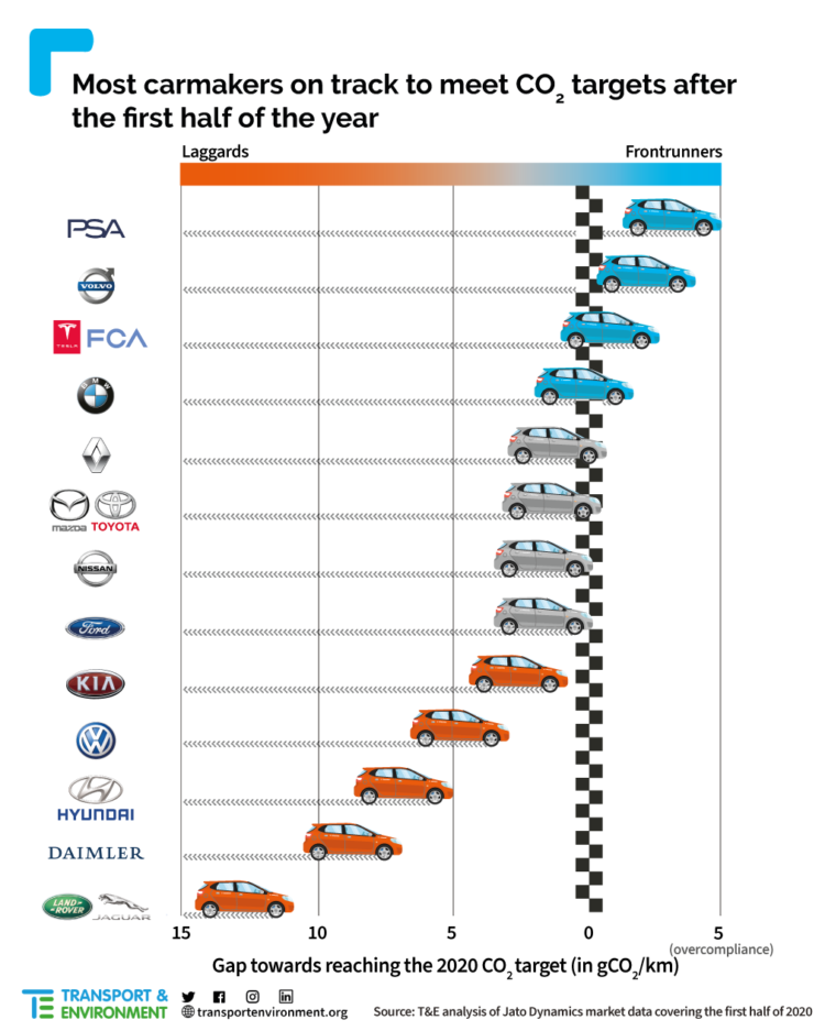 Performance of carmakers on CO2 targets mid-2020