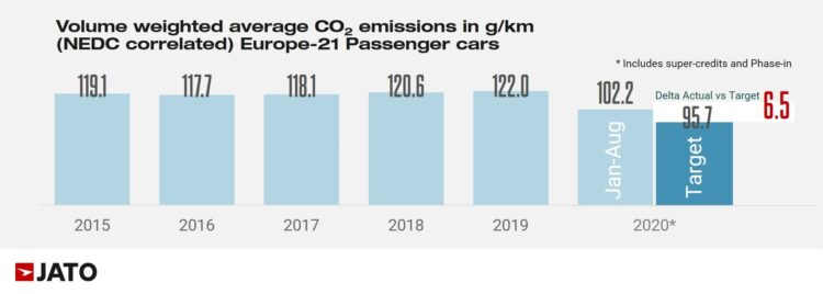 Graphic of the combined car brands CO2 emissions in Europe from 2015 to 2020