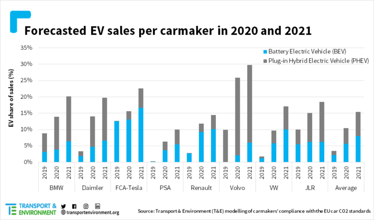 T&E forecasts that electric car sales by brand in Europe will be as follows in 2020 and 2021: