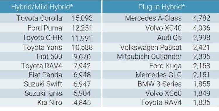 Top Selling Hybrid Car Models in Europe in September 2020.jpg