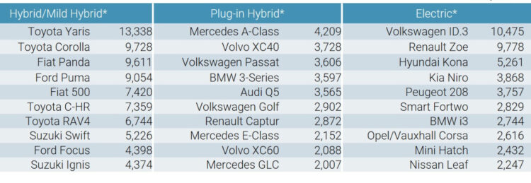 Best-Selling Electrified Car Models in Europe in October 2020