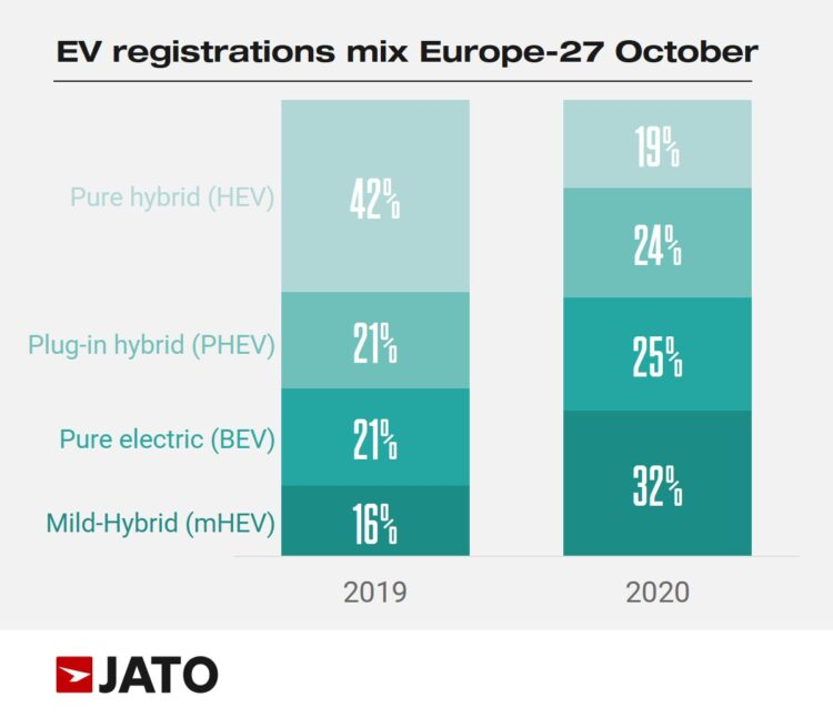 Electric Vehicle Registrations in Europe in 2020