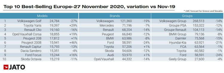 Best selling car models brands and manufacturing groups in Europe in November 2020.