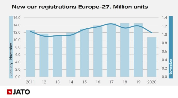 In 2020, new passenger vehicle registrations in the European Union (EU), EFTA, and UK contracted by 13% to the lowest November sales since 2014. During the first eleven months of 2020, the European new car market was more than a quarter smaller than in 2019.