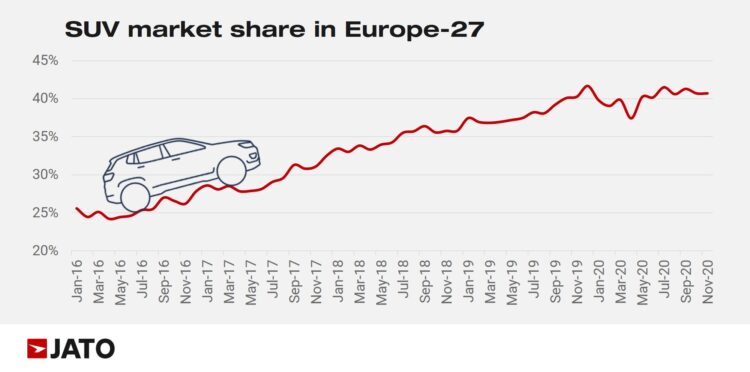 For the majority of 2020, the market share of SUVs remained stable, between 40% to 41%.