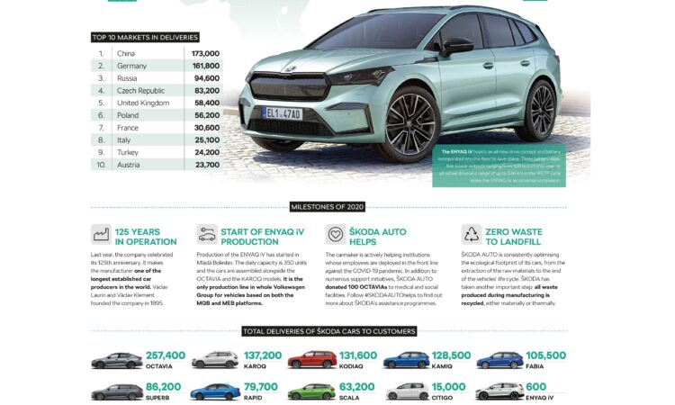In 2020, global Skoda sales worldwide were down 19% to just over a million cars. The Octavia was the top-selling Skoda model. China and Germany the top markets.