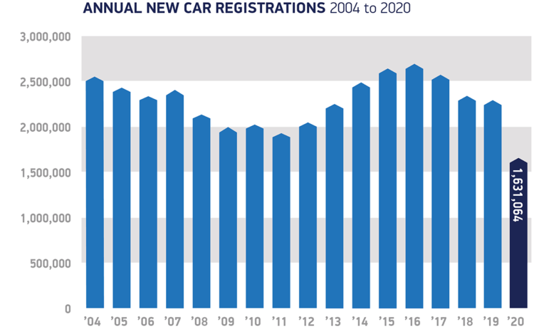 Annual new passenger vehicle registrations in Britain 2004 to 2020. In 2020, new passenger vehicle registrations in Britain contracted by 29%. Market analysis showed a decrease in UK car sales in all segments.