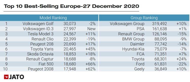 Best-Selling car models in Europe in December 2020