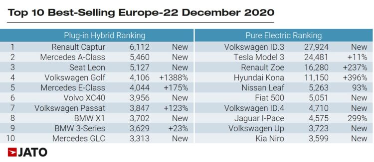 Top-Selling hybrid and electric car models in Europe in December 2020