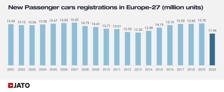 Car Sales Europe by Year -- 2001 to 2020