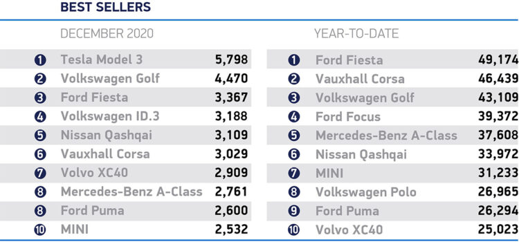 The sharp drop in car sales in Britain in 2020 led to some interesting monthly car model rankings. The Mercedes A-Class led one month but more stunning was probably the Tesla Model 3 that was the best-selling car model in Britain in December 2020. In the same month, the new battery-electric VW ID3 took fourth place.
