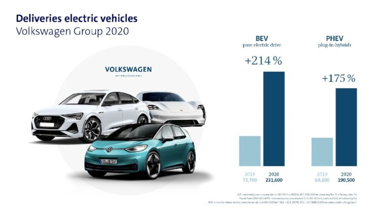 Despite the Covid-19 pandemic, the Volkswagen Group's electric car offensive with a large number of new models resulted in deliveries of approximately 231,600 all-electric vehicles, more than three times the volumes delivered in 2019. Plug-in hybrids were also very popular with customers, who purchased 190,500 units (+175 percent).