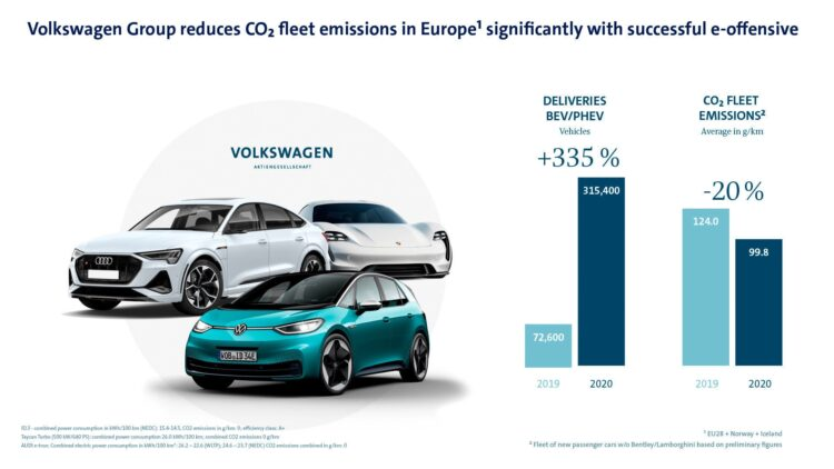 The Volkswagen Group narrowly missed its EU CO2 emission target in 2020 despite the group's e-offensive gaining traction: deliveries of electric models in the EU including the UK, Norway, and Iceland increased more than fourfold in 2020 to a total of 315,400 electric vehicles (2019: 72,600).