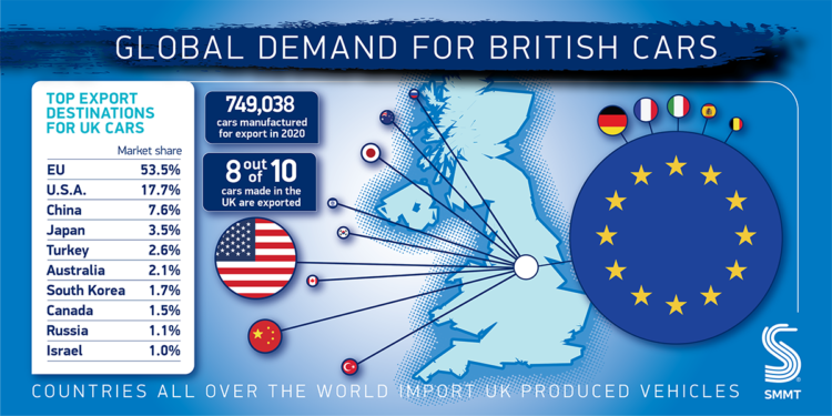 Top export markets for British car production in 2020