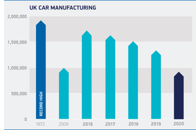 Car production in Britain in 2020 and recent years