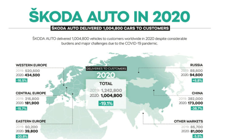 In 2020, global Skoda sales worldwide were down 19% to just over a million cars. The Octavia was the top-selling Skoda model.