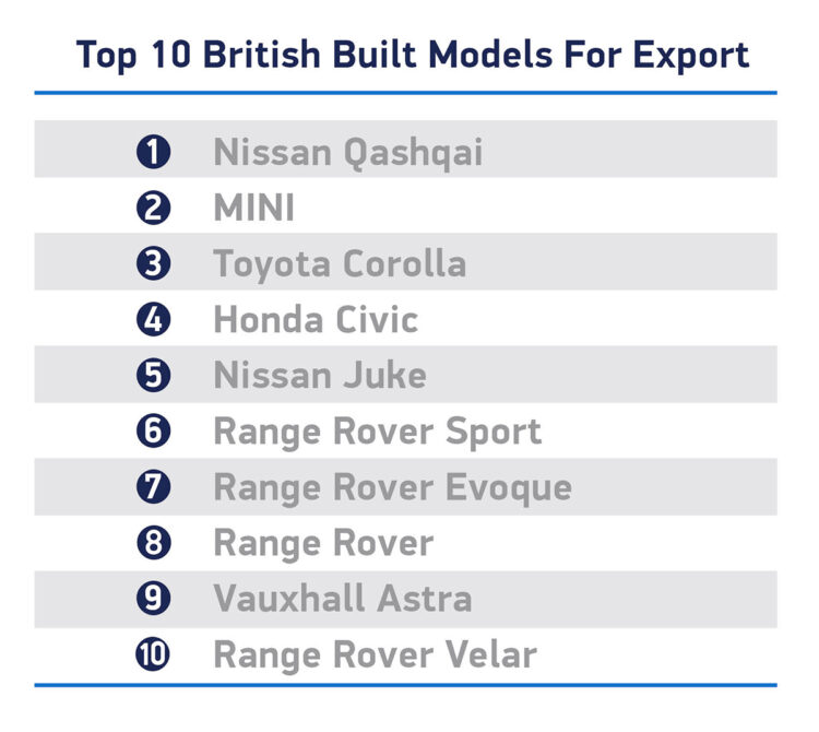 The top ten British car models produced for export in 2020