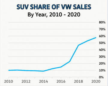 SUVs played an increasingly important role for Volkswagen in the USA with SUV sales increasingly gaining market share since 2014.