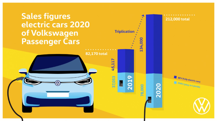In 2020, Volkswagen delivered a record number of electric vehicles worldwide. VW handed over more than 212,000 electric cars in total (+158 percent versus 2019), including nearly 134,000 battery electric vehicles (+197 percent versus 2019).