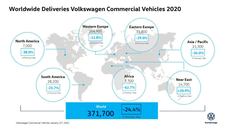 Volkswagen Commercial Vehicle sales by major regions were as follows in 2020: