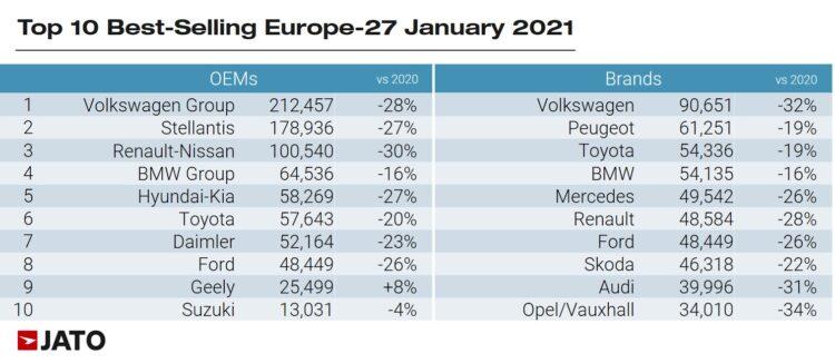 Europe Top Ten Car Brands Europe