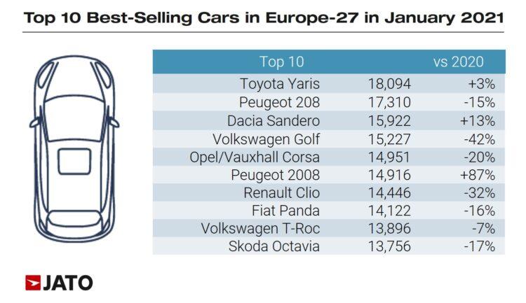 Top Ten Car Models Europe January 2021