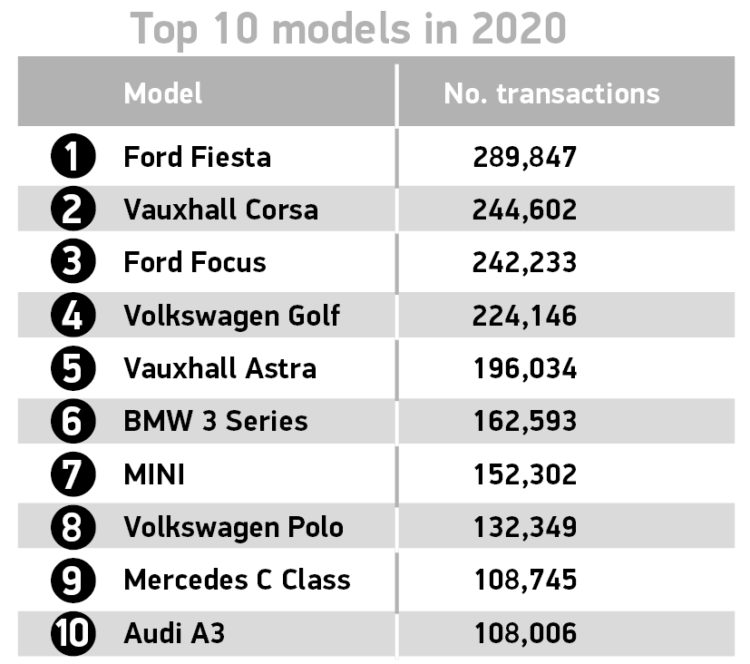 The top ten used car models in the UK in 2020 were: