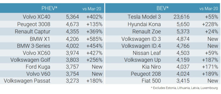 Best Selling Electric Car Models in Europe in March 2021