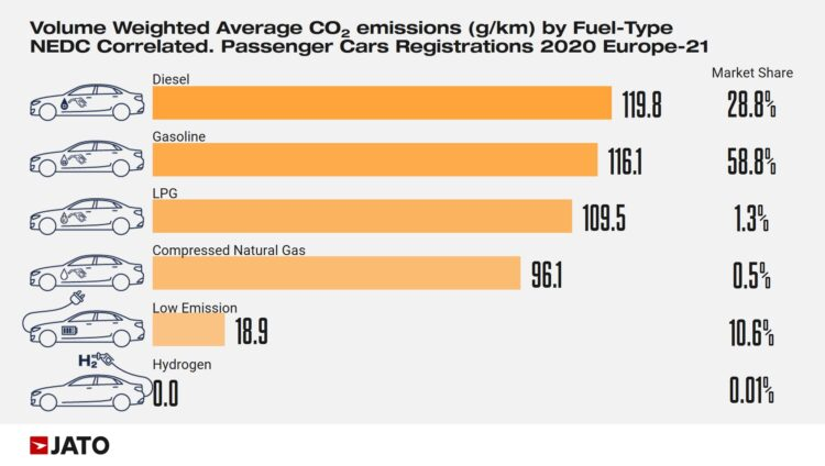 CO2 Emissions by Fuel Type in Europe in 2020